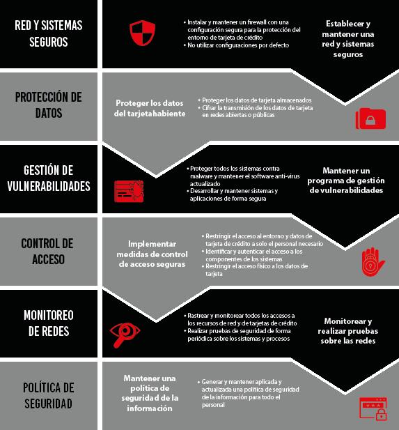 PCI DSS PROGRAMA DE CUMPLIMIENTO