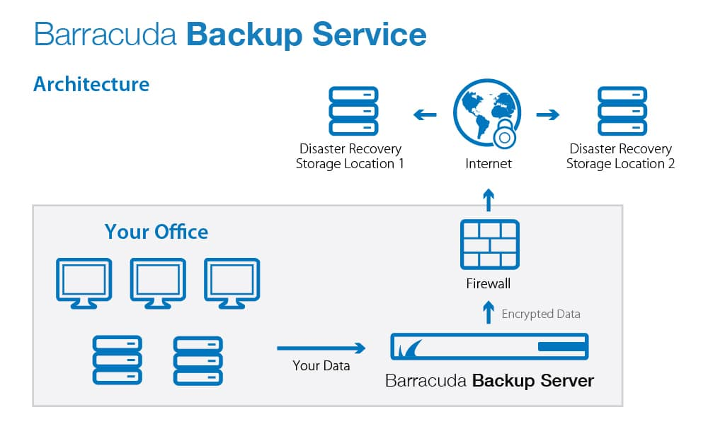 BARRACUDA BACKUP SERVER